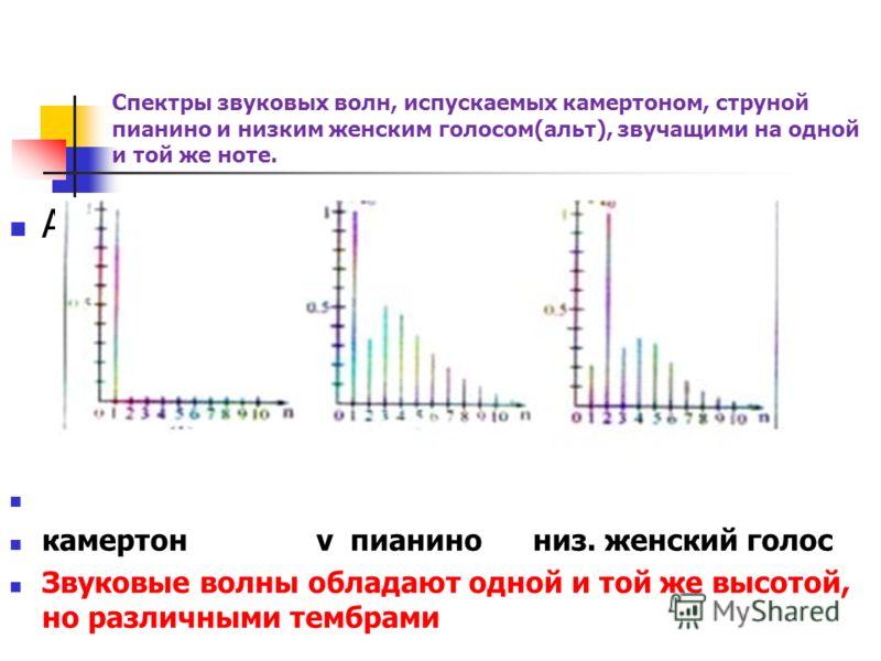 Частота колебаний V (Гц) – она определяет высоту звука, чем больше частота, тем выше звук. Скорость распространения звука – равна отношению длины волны к периоду колебания источника ג /Т (м/с) Интенсивность звука – энергетическая характеристика; I=p/