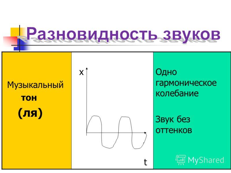 Громкость звука – связана с амплитудой колебаний и интенсивностью, но зависит и от частоты звука. Определяется давлением на барабанную перепонку, вызванным прохождением звуковой волны. Пороговое давление наступает при интенсивности I=0, 000000000001