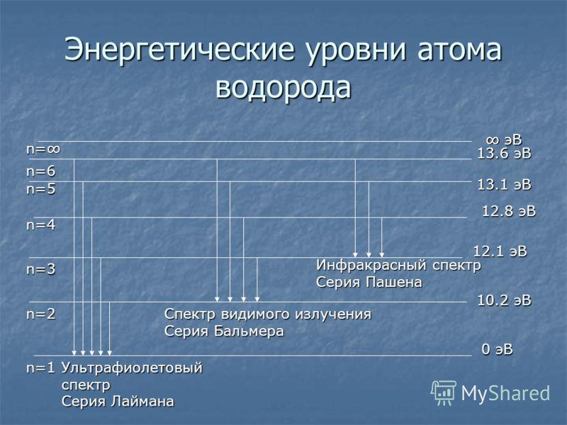 Энергетические уровни атома водорода 0 эВ 10.2 эВ 12.1 эВ 12.8 эВ 13.1 эВ 13.6 эВ эВ эВ n=1 n=2 n=3 n=4 n=5 n=6 n= Ультрафиолетовый спектр Серия Лаймана Спектр видимого излучения Серия Бальмера Инфракрасный спектр Серия Пашена