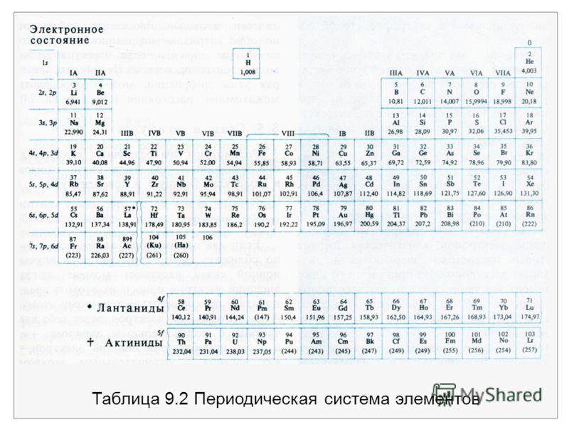 Таблица 9.2 Периодическая система элементов