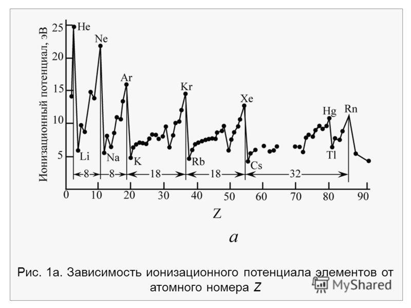 Рис. 1a. Зависимость ионизационного потенциала элементов от атомного номера Z