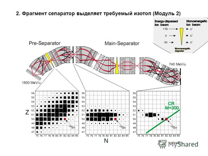 2. Фрагмент сепаратор выделяет требуемый изотоп (Модуль 2)