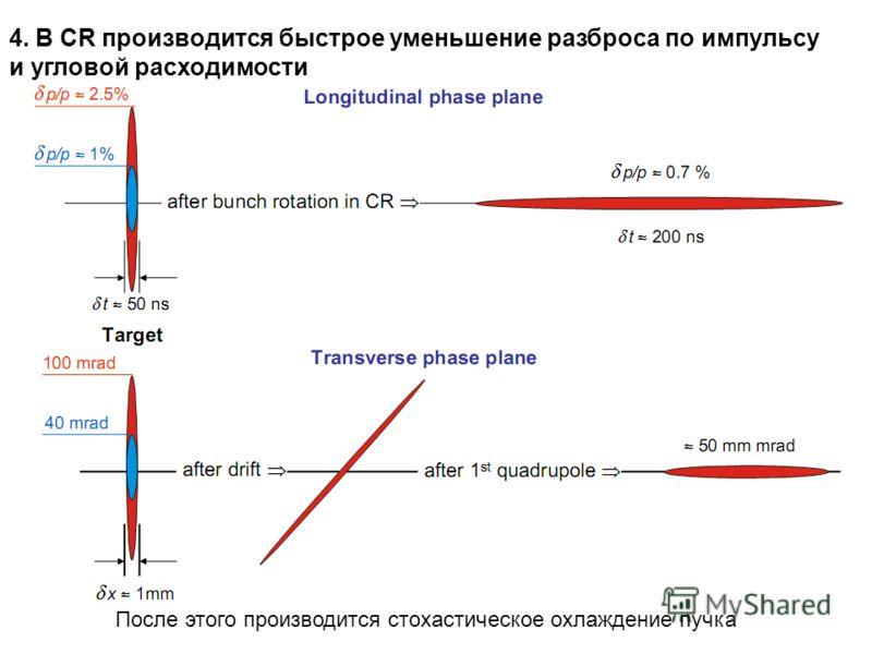 4. В CR производится быстрое уменьшение разброса по импульсу и угловой расходимости После этого производится стохастическое охлаждение пучка