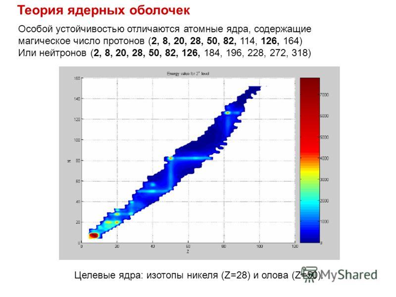 Теория ядерных оболочек Целевые ядра: изотопы никеля (Z=28) и олова (Z=50). Особой устойчивостью отличаются атомные ядра, содержащие магическое число протонов (2, 8, 20, 28, 50, 82, 114, 126, 164) Или нейтронов (2, 8, 20, 28, 50, 82, 126, 184, 196, 2