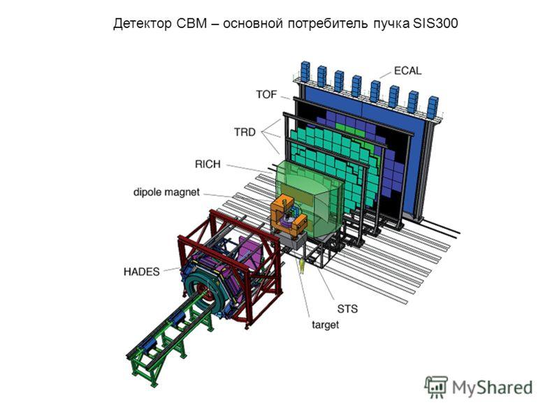 Детектор CBM – основной потребитель пучка SIS300