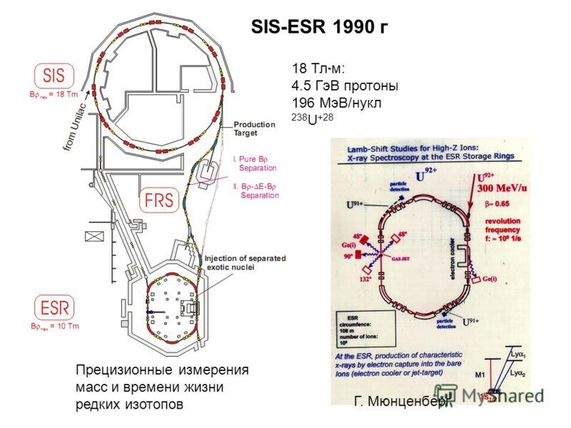 Прецизионные измерения масс и времени жизни редких изотопов 18 Тл м: 4.5 ГэВ протоны 196 МэВ/нукл 238 U +28 Г. Мюнценберг SIS-ESR 1990 г