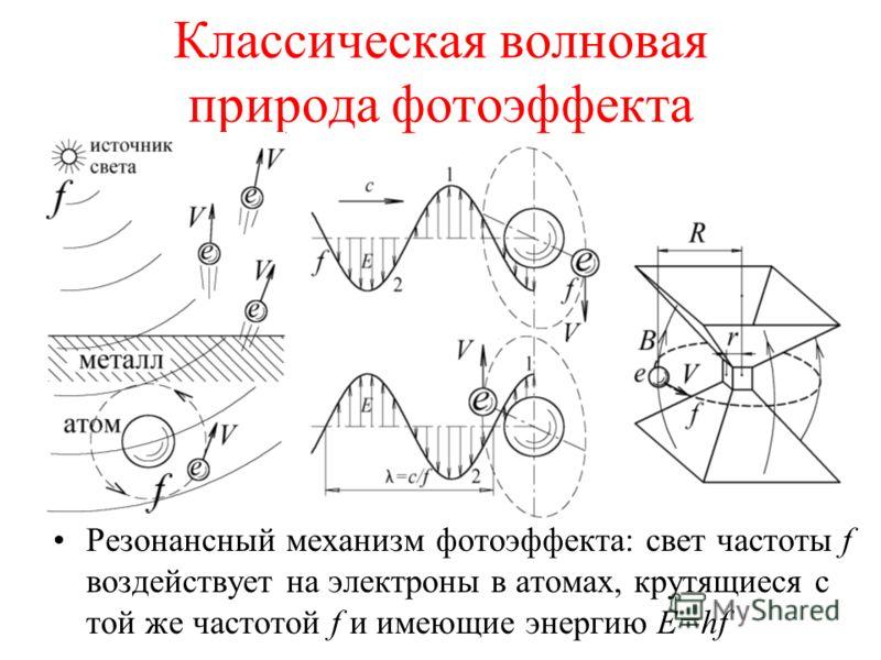 Классическая волновая природа фотоэффекта Резонансный механизм фотоэффекта: свет частоты f воздействует на электроны в атомах, крутящиеся с той же частотой f и имеющие энергию E=hf