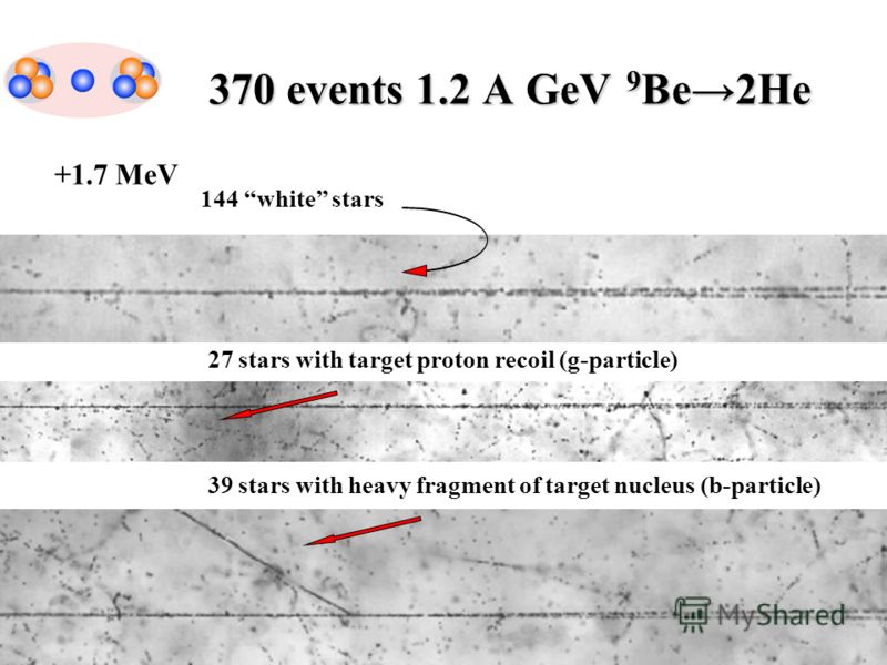 370 events 1.2 A GeV 9Be2He 39 stars with heavy fragment of target nucleus (b-particle) 144 white stars +1.7 MeV 27 stars with target proton recoil (g-particle)