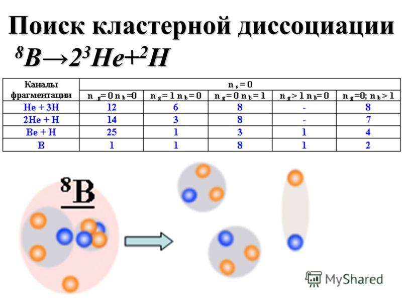 Поиск кластерной диссоциации 8 B2 3 He+ 2 H 8 B2 3 He+ 2 H