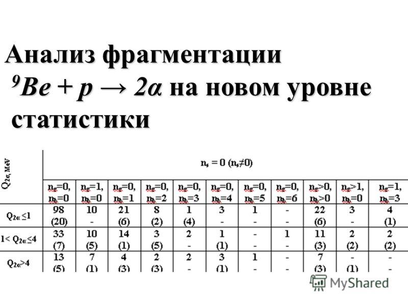 Анализ фрагментации 9 Be + p 2α на новом уровне 9 Be + p 2α на новом уровне статистики статистики
