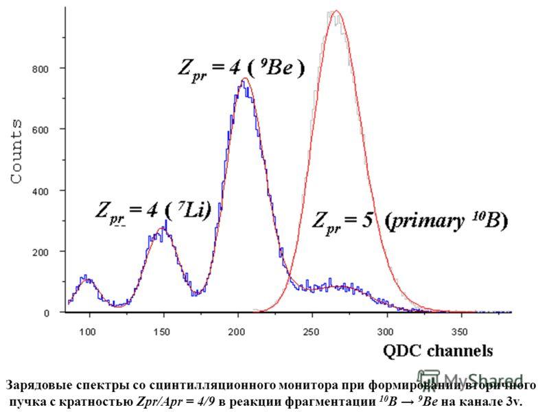 Зарядовые спектры со сцинтилляционного монитора при формировании вторичного пучка с кратностью Zpr/Apr = 4/9 в реакции фрагментации 10 B 9 Be на канале 3v.