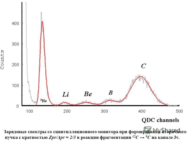 Зарядовые спектры со сцинтилляционного монитора при формировании вторичного пучка с кратностью Zpr/Apr = 2/3 в реакции фрагментации 12 C 9 C на канале 3v.