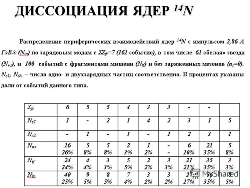 ДИССОЦИАЦИЯ ЯДЕР 14 N