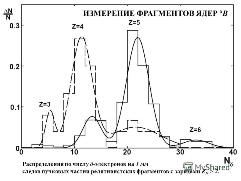 ИЗМЕРЕНИЕ ФРАГМЕНТОВ ЯДЕР 8 В Распределения по числу δ-электронов на 1 мм следов пучковых частии релятивистских фрагментов с зарядами Z fr > 2.