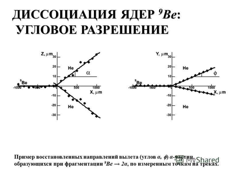 Пример восстановленных направлений вылета (углов α, ) α-частиц, образующихся при фрагментации 9 Be 2α, по измеренным точкам на треках образующихся при фрагментации 9 Be 2α, по измеренным точкам на треках. ДИССОЦИАЦИЯ ЯДЕР 9 Вe: УГЛОВОЕ РАЗРЕШЕНИЕ УГЛ