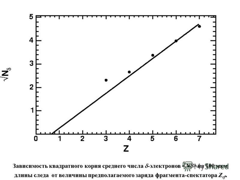 Зависимость квадратного корня среднего числа -электронов на 100 мкм длины следа от величины предполагаемого заряда фрагмента-спектатора Z rf. длины следа от величины предполагаемого заряда фрагмента-спектатора Z rf.