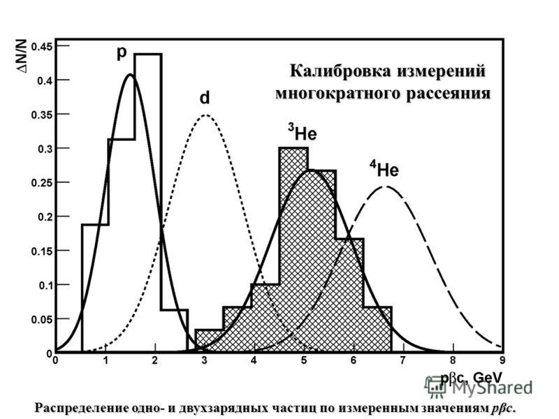 Распределение одно- и двухзарядных частиц по измеренным значениям pβc. Калибровка измерений многократного рассеяния