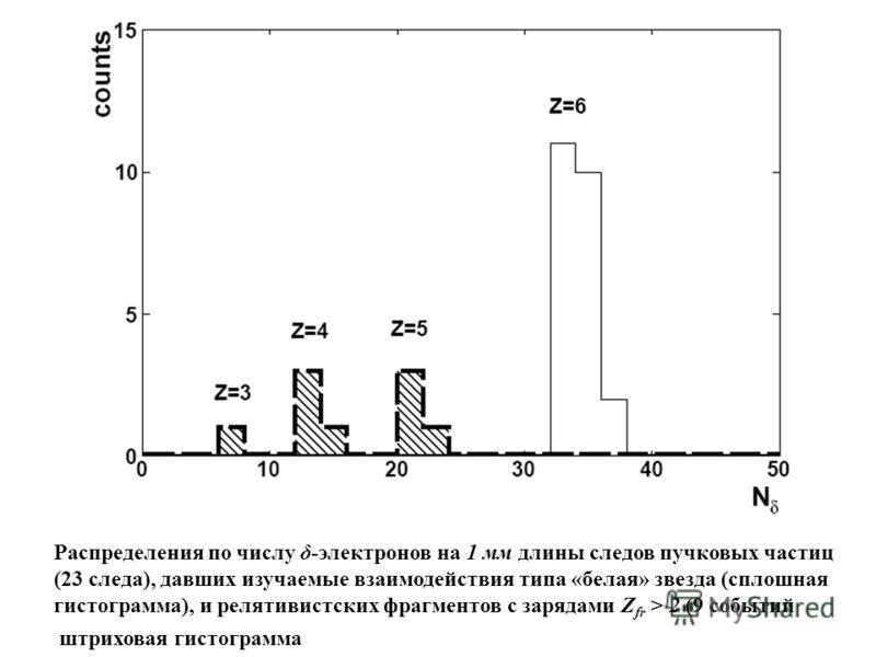 Распределения по числу δ-электронов на 1 мм длины следов пучковых частиц (23 следа), давших изучаемые взаимодействия типа «белая» звезда (сплошная гистограмма), и релятивистских фрагментов с зарядами Z fr > 2 (9 событий штриховая гистограмма