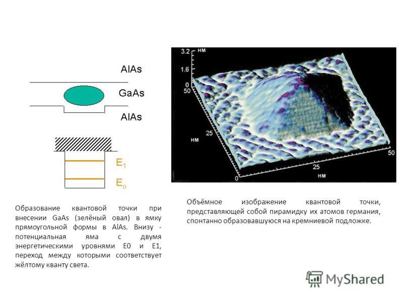Образование квантовой точки при внесении GaAs (зелёный овал) в ямку прямоугольной формы в AlAs. Внизу - потенциальная яма с двумя энергетическими уровнями Е0 и Е1, переход между которыми соответствует жёлтому кванту света. Объёмное изображение кванто