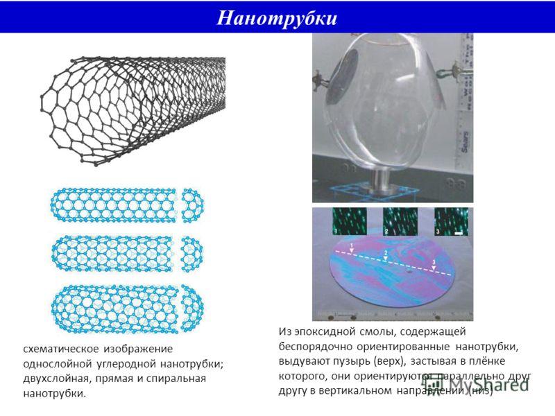 схематическое изображение однослойной углеродной нанотрубки; двухслойная, прямая и спиральная нанотрубки. Из эпоксидной смолы, содержащей беспорядочно ориентированные нанотрубки, выдувают пузырь (верх), застывая в плёнке которого, они ориентируются п