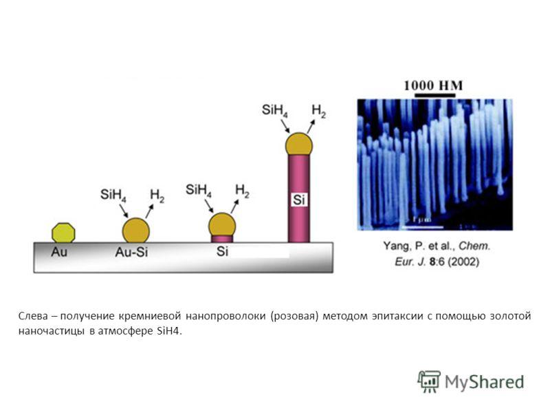Слева – получение кремниевой нанопроволоки (розовая) методом эпитаксии с помощью золотой наночастицы в атмосфере SiH4.