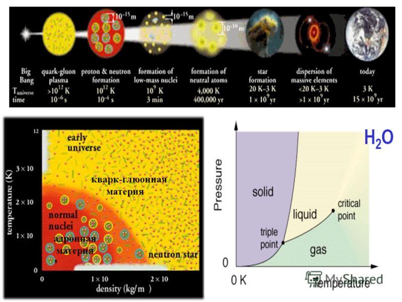 кварк-глюонная материя адронная материя