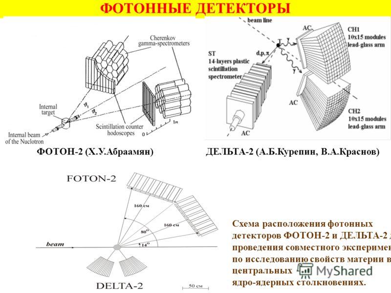 ФОТОННЫЕ ДЕТЕКТОРЫ Схема расположения фотонных детекторов ФОТОН-2 и ДЕЛЬТА-2 для проведения совместного эксперимента по исследованию свойств материи в центральных ядро-ядерных столкновениях. ФОТОН-2 (Х.У.Абраамян)ДЕЛЬТА-2 (А.Б.Курепин, В.А.Краснов)