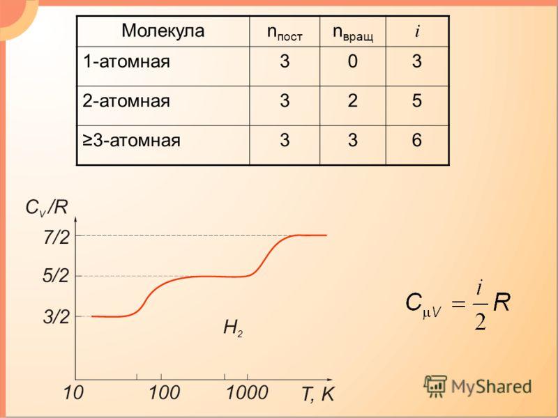 Молекулаn пост n вращ i 1-атомная303 2-атомная325 3-атомная336