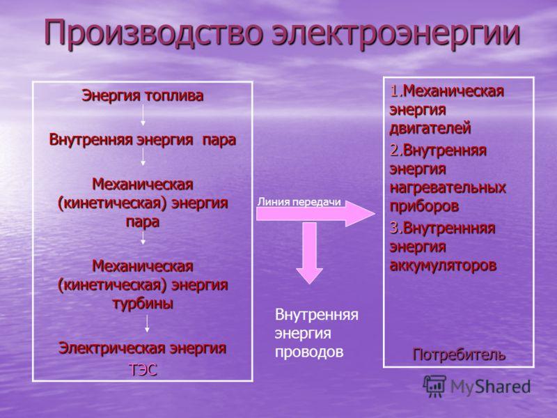 Производство электроэнергии Энергия топлива Внутренняя энергия пара Механическая (кинетическая) энергия пара Механическая (кинетическая) энергия турбины Электрическая энергия ТЭС 1.Механическая энергия двигателей 2.Внутренняя энергия нагревательных п