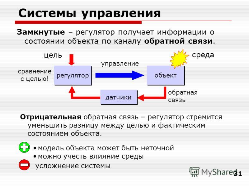 31 Системы управления Замкнутые – регулятор получает информации о состоянии объекта по каналу обратной связи. усложнение системы модель объекта может быть неточной можно учесть влияние среды регулятор объект цель среда управление датчики обратная свя