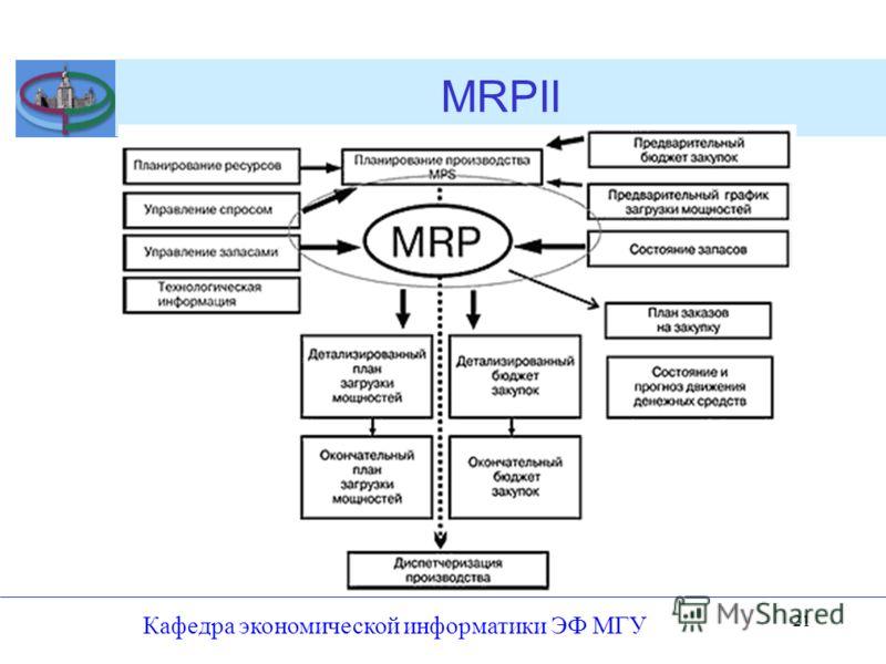 MRPII Кафедра экономической информатики ЭФ МГУ 21