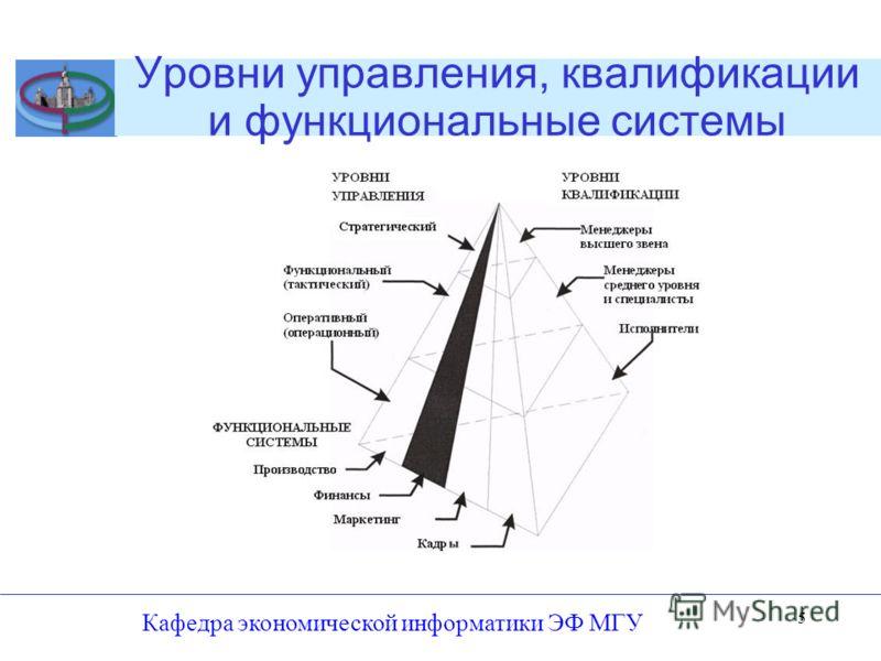 Уровни управления, квалификации и функциональные системы Кафедра экономической информатики ЭФ МГУ 5