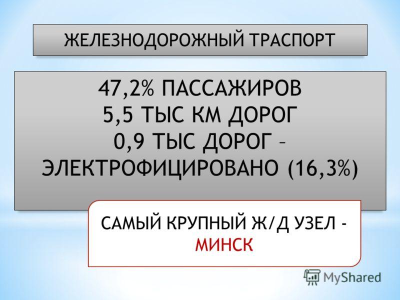 ЖЕЛЕЗНОДОРОЖНЫЙ ТРАСПОРТ 47,2% ПАССАЖИРОВ 5,5 ТЫС КМ ДОРОГ 0,9 ТЫС ДОРОГ – ЭЛЕКТРОФИЦИРОВАНО (16,3%) САМЫЙ КРУПНЫЙ Ж/Д УЗЕЛ - МИНСК