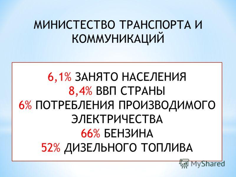 МИНИСТЕСТВО ТРАНСПОРТА И КОММУНИКАЦИЙ 6,1% ЗАНЯТО НАСЕЛЕНИЯ 8,4% ВВП СТРАНЫ 6% ПОТРЕБЛЕНИЯ ПРОИЗВОДИМОГО ЭЛЕКТРИЧЕСТВА 66% БЕНЗИНА 52% ДИЗЕЛЬНОГО ТОПЛИВА