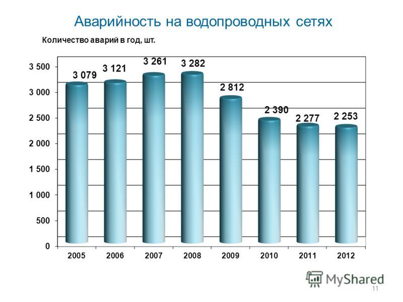 11 Аварийность на водопроводных сетях Количество аварий в год, шт.