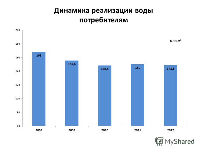Динамика реализации воды потребителям млн.м 3
