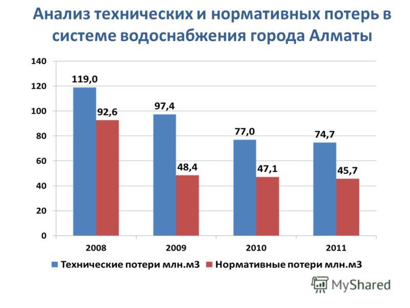 Анализ технических и нормативных потерь в системе водоснабжения города Алматы
