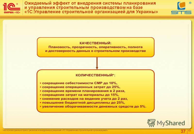 37 4343 Ожидаемый эффект от внедрения системы планирования и управления строительным производством на базе «1С:Управление строительной организацией для Украины» * На основе данных пресс-релизов и внедренных решений «1С:Управление строительной организ