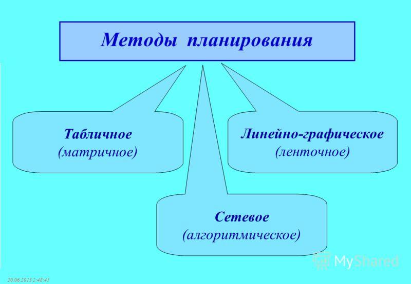 20.06.2013 2:50:38 Табличное (матричное) Линейно-графическое (ленточное) Сетевое (алгоритмическое) Методы планирования