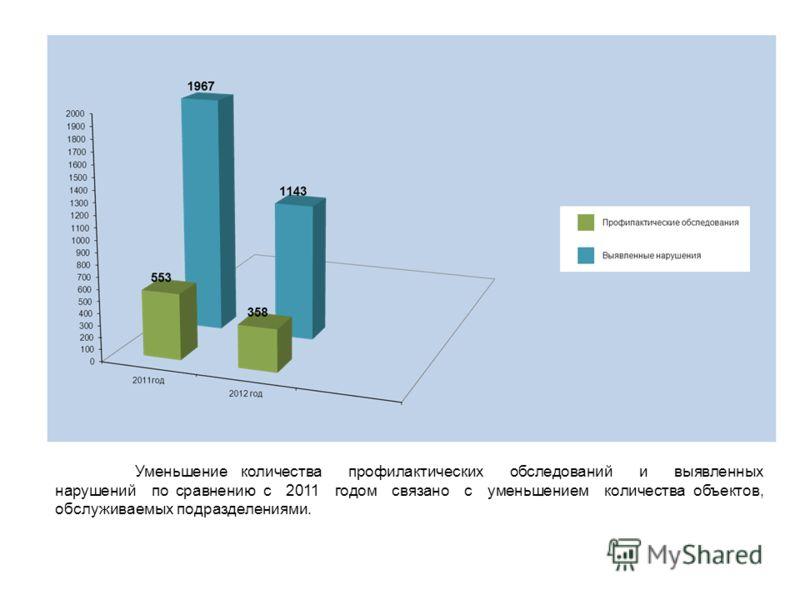 Уменьшение количества профилактических обследований и выявленных нарушений по сравнению с 2011 годом связано с уменьшением количества объектов, обслуживаемых подразделениями.