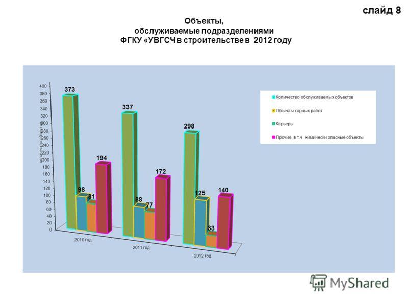 Объекты, обслуживаемые подразделениями ФГКУ «УВГСЧ в строительстве в 2012 году слайд 8
