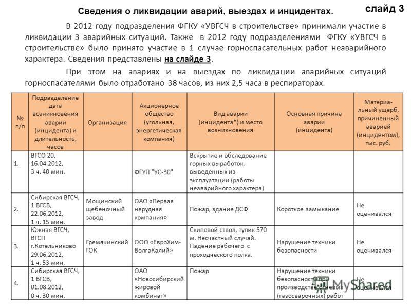 В 2012 году подразделения ФГКУ «УВГСЧ в строительстве» принимали участие в ликвидации 3 аварийных ситуаций. Также в 2012 году подразделениями ФГКУ «УВГСЧ в строительстве» было принято участие в 1 случае горноспасательных работ неаварийного характера.