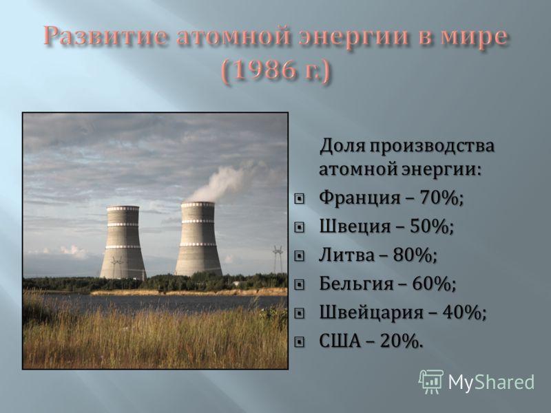 Доля производства атомной энергии : Франция – 70%; Франция – 70%; Швеция – 50%; Швеция – 50%; Литва – 80%; Литва – 80%; Бельгия – 60%; Бельгия – 60%; Швейцария – 40%; Швейцария – 40%; США – 20%. США – 20%.