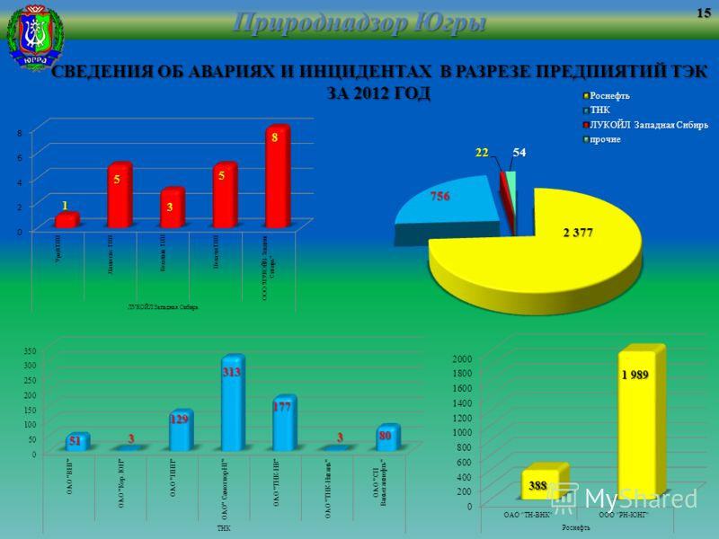 Природнадзор Югры СВЕДЕНИЯ ОБ АВАРИЯХ И ИНЦИДЕНТАХ В РАЗРЕЗЕ ПРЕДПИЯТИЙ ТЭК ЗА 2012 ГОД 15