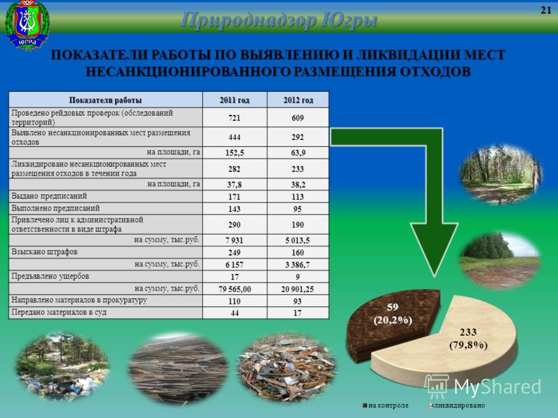 Природнадзор Югры Показатели работы 2011 год 2012 год Проведено рейдовых проверок (обследований территорий) 721609 Выявлено несанкционированных мест размещения отходов 444292 на площади, га 152,563,9 Ликвидировано несанкционированных мест размещения