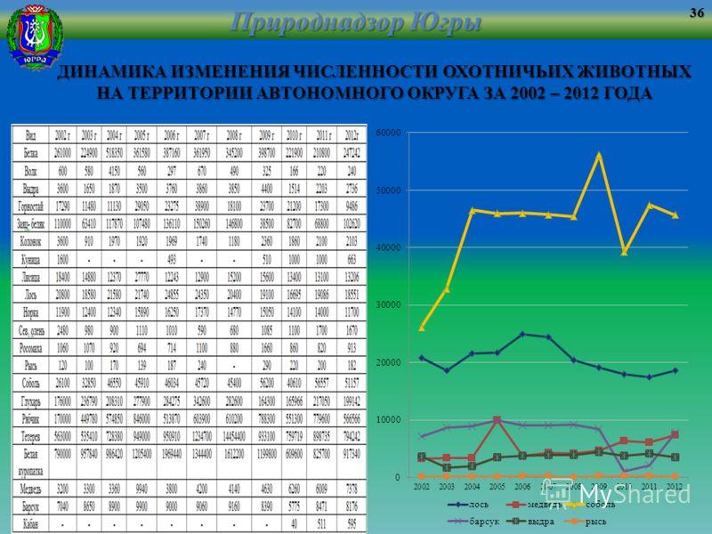 ДИНАМИКА ИЗМЕНЕНИЯ ЧИСЛЕННОСТИ ОХОТНИЧЬИХ ЖИВОТНЫХ НА ТЕРРИТОРИИ АВТОНОМНОГО ОКРУГА ЗА 2002 – 2012 ГОДА Природнадзор Югры 36