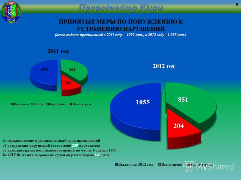 Природнадзор Югры ПРИНЯТЫЕ МЕРЫ ПО ПОНУЖДЕНИЮ К УСТРАНЕНИЮ НАРУШЕНИЙ (всего выдано предписаний в 2011 году – 1092 шт., в 2012 году - 1 055 шт.) За невыполнение в установленный срок предписаний 239 об устранении нарушений составлено 239 протоколов 142