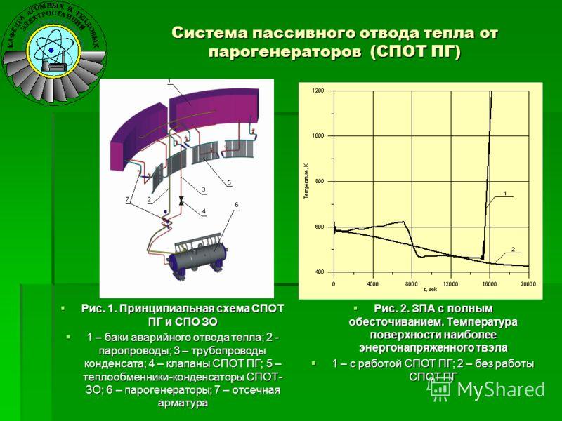 Рис. 1. Принципиальная схема СПОТ ПГ и СПО ЗО Рис. 1. Принципиальная схема СПОТ ПГ и СПО ЗО 1 – баки аварийного отвода тепла; 2 - паропроводы; 3 – трубопроводы конденсата; 4 – клапаны СПОТ ПГ; 5 – теплообменники-конденсаторы СПОТ- ЗО; 6 – парогенерат