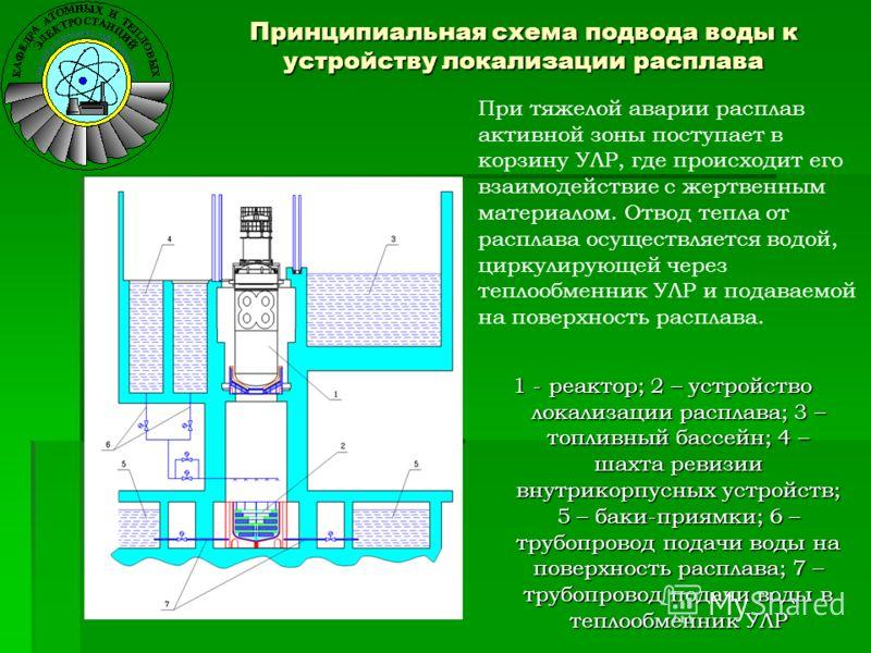Принципиальная схема подвода воды к устройству локализации расплава 1 - реактор; 2 – устройство локализации расплава; 3 – топливный бассейн; 4 – шахта ревизии внутрикорпусных устройств; 5 – баки-приямки; 6 – трубопровод подачи воды на поверхность рас