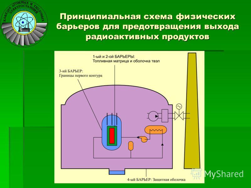 Принципиальная схема физических барьеров для предотвращения выхода радиоактивных продуктов